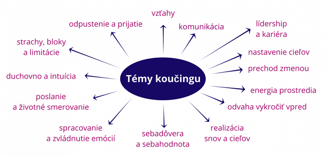 koucing poradenstvo co je koucing